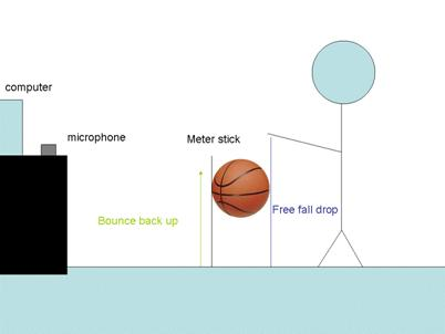 Effect of Pressure on Elastic Rebound of a Basketball
