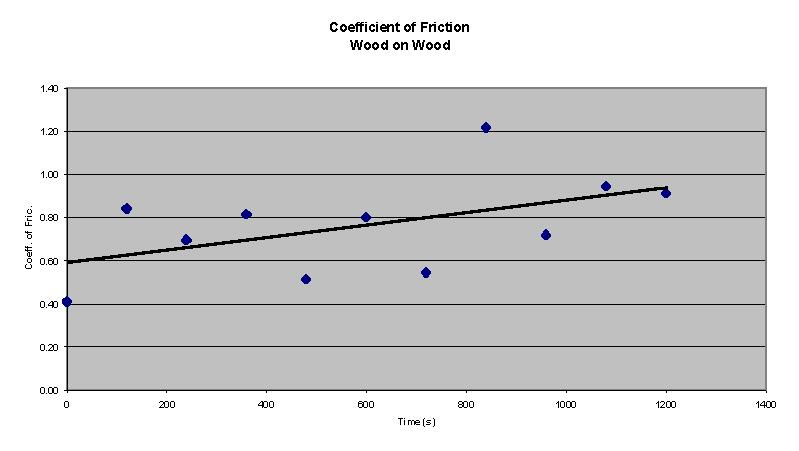 how to find the coefficient of static friction