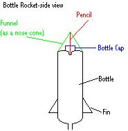 Bottle rocket facts