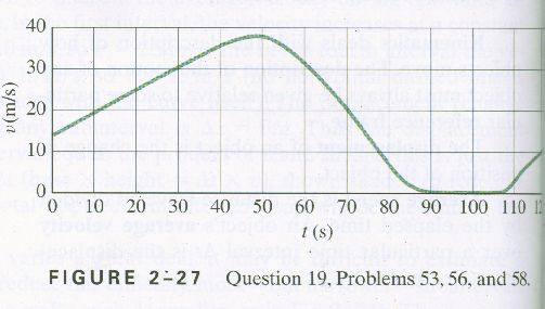 how to find time constant in transfer function