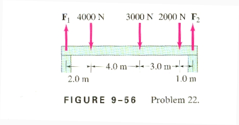 Force And Torque Problem